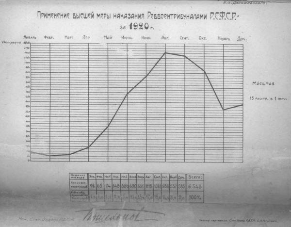 Применение высшей меры наказания реввоентрибуналами РСФСР за 1920 г. Фото: Данишевский К.Х. Революционные военные трибуналы, 1920