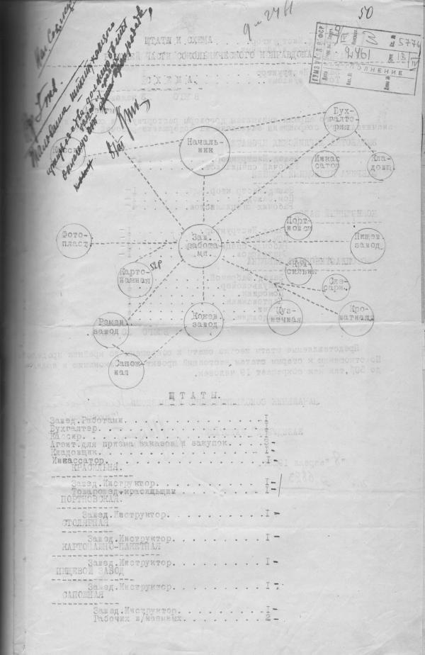 Штаты и схема рабочей части Сокольнического исправтруддома, 1925. Фото: ГАРФ, Ф. Р4042, оп. 3, д. 193, л. 50
