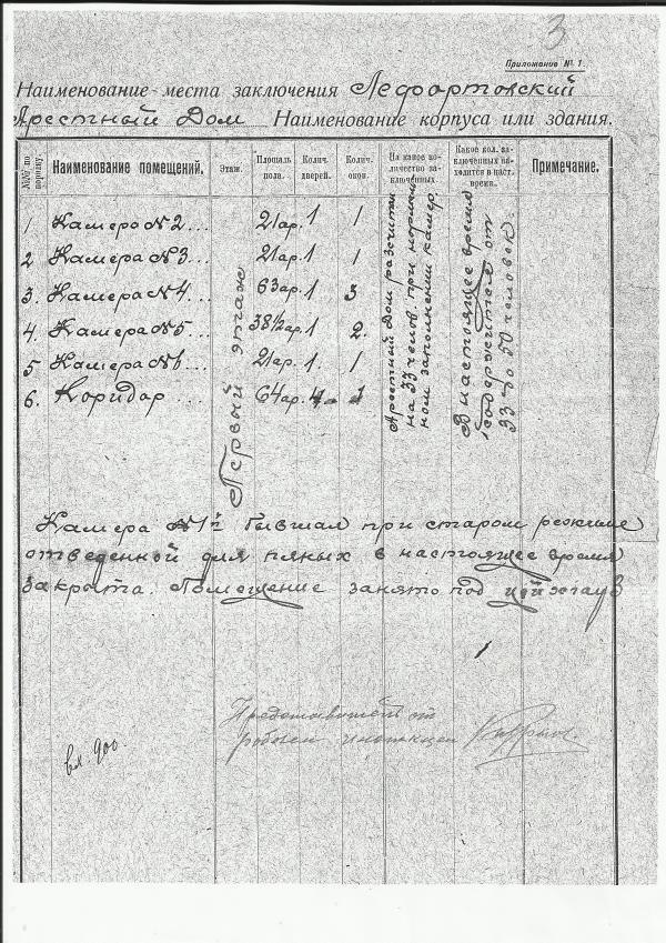 Акт ревизии Лефортовского арестного дома. Фото: ГАРФ, Ф. 4085, оп. 11, д. 131, л. 20